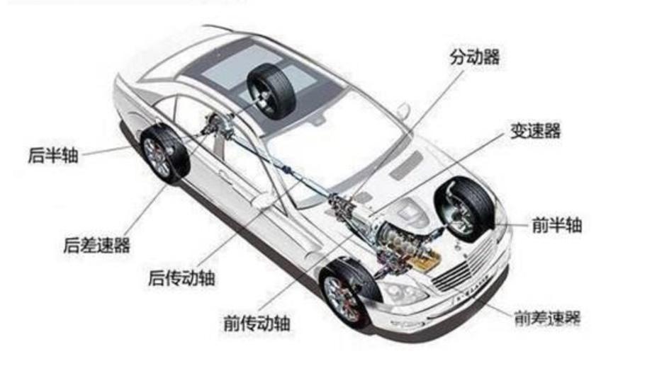 四驱AWD和4WD有什么区别?